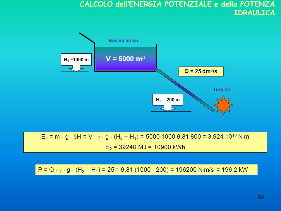 34 CALCOLO dellENERGIA POTENZIALE e della POTENZA IDRAULICA E p = m g H = V g (H 2 – H 1 ) = 5000 1000 9,81 800 = 3,924 10 10 N m E p = 39240 MJ = 10900 kWh V = 5000 m 3 H 1 =1000 m H 2 = 200 m Turbina Bacino Idrico Q = 25 dm 3 /s P = Q g (H 2 – H 1 ) = 25 1 9,81 (1000 - 200) = 196200 N m/s = 196,2 kW