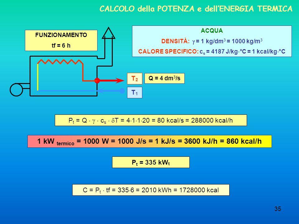 35 CALCOLO della POTENZA e dellENERGIA TERMICA Q = 4 dm 3 /s T1T1 T2T2 P t = Q c s T = 4 1 1 20 = 80 kcal/s = 288000 kcal/h C = P t tf = 335 6 = 2010 kWh = 1728000 kcal ACQUA DENSITÀ: = 1 kg/dm 3 = 1000 kg/m 3 CALORE SPECIFICO: c s = 4187 J/kg °C = 1 kcal/kg °C 1 kW termico = 1000 W = 1000 J/s = 1 kJ/s = 3600 kJ/h = 860 kcal/h P t = 335 kW t FUNZIONAMENTO tf = 6 h