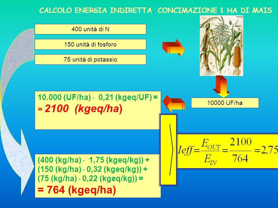 400 unità di N CALCOLO ENERGIA INDIRETTA CONCIMAZIONE 1 HA DI MAIS 150 unità di fosforo 75 unità di potassio 10000 UF/ha 10.000 (UF/ha) 0,21 (kgeq/UF)
