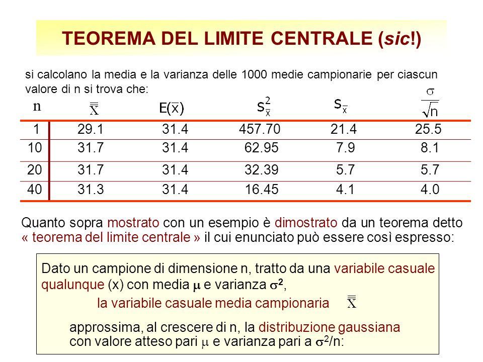 TEOREMA DEL LIMITE CENTRALE (sic!) Quanto sopra mostrato con un esempio è dimostrato da un teorema detto « teorema del limite centrale » il cui enunciato può essere così espresso: 129.131.4457.7021.425.5 1031.731.4 62.95 7.9 8.1 2031.731.4 32.39 5.7 4031.331.4 16.45 4.1 4.0 n si calcolano la media e la varianza delle 1000 medie campionarie per ciascun valore di n si trova che: la variabile casuale media campionaria Dato un campione di dimensione n, tratto da una variabile casuale qualunque (x) con media e varianza 2, approssima, al crescere di n, la distribuzione gaussiana con valore atteso pari e varianza pari a 2 /n: