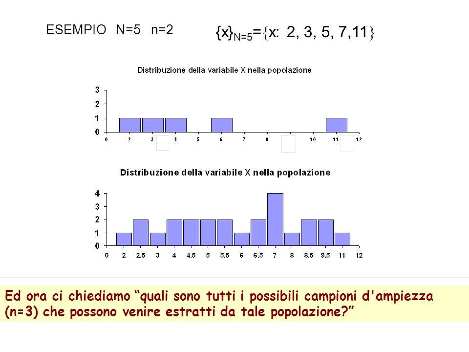 ESEMPIO N=5 n=2 {x} N=5 = x: 2, 3, 5, 7,11 Ed ora ci chiediamo quali sono tutti i possibili campioni d ampiezza (n=3) che possono venire estratti da tale popolazione?