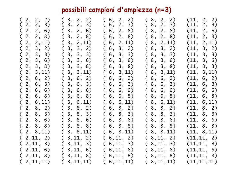 possibili campioni d ampiezza (n=3) ( 2, 2, 2)( 3, 2, 2)( 6, 2, 2)( 8, 2, 2)(11, 2, 2) ( 2, 2, 3)( 3, 2, 3)( 6, 2, 3)( 8, 2, 3)(11, 2, 3) ( 2, 2, 6)( 3, 2, 6)( 6, 2, 6)( 8, 2, 6)(11, 2, 6) ( 2, 2, 8)( 3, 2, 8)( 6, 2, 8)( 8, 2, 8)(11, 2, 8) ( 2, 2,11)( 3, 2,11)( 6, 2,11)( 8, 2,11)(11, 2,11) ( 2, 3, 2)( 3, 3, 2)( 6, 3, 2)( 8, 3, 2)(11, 3, 2) ( 2, 3, 3)( 3, 3, 3)( 6, 3, 3)( 8, 3, 3)(11, 3, 3) ( 2, 3, 6)( 3, 3, 6)( 6, 3, 6)( 8, 3, 6)(11, 3, 6) ( 2, 3, 8)( 3, 3, 8)( 6, 3, 8)( 8, 3, 8)(11, 3, 8) ( 2, 3,11)( 3, 3,11)( 6, 3,11)( 8, 3,11)(11, 3,11) ( 2, 6, 2)( 3, 6, 2)( 6, 6, 2)( 8, 6, 2)(11, 6, 2) ( 2, 6, 3)( 3, 6, 3)( 6, 6, 3)( 8, 6, 3)(11, 6, 3) ( 2, 6, 6)( 3, 6, 6)( 6, 6, 6)( 8, 6, 6)(11, 6, 6) ( 2, 6, 8)( 3, 6, 8)( 6, 6, 8)( 8, 6, 8)(11, 6, 8) ( 2, 6,11)( 3, 6,11)( 6, 6,11)( 8, 6,11)(11, 6,11) ( 2, 8, 2)( 3, 8, 2)( 6, 8, 2)( 8, 8, 2)(11, 8, 2) ( 2, 8, 3)( 3, 8, 3)( 6, 8, 3)( 8, 8, 3)(11, 8, 3) ( 2, 8, 6)( 3, 8, 6)( 6, 8, 6)( 8, 8, 6)(11, 8, 6) ( 2, 8, 8)( 3, 8, 8)( 6, 8, 8)( 8, 8, 8)(11, 8, 8) ( 2, 8,11)( 3, 8,11)( 6, 8,11)( 8, 8,11)(11, 8,11) ( 2,11, 2)( 3,11, 2)( 6,11, 2)( 8,11, 2)(11,11, 2) ( 2,11, 3)( 3,11, 3)( 6,11, 3)( 8,11, 3)(11,11, 3) ( 2,11, 6)( 3,11, 6)( 6,11, 6)( 8,11, 6)(11,11, 6) ( 2,11, 8)( 3,11, 8)( 6,11, 8)( 8,11, 8)(11,11, 8) ( 2,11,11)( 3,11,11)( 6,11,11)( 8,11,11)(11,11,11)