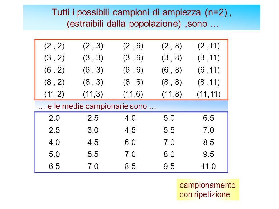 Tutti i possibili campioni di ampiezza (n=2), (estraibili dalla popolazione),sono … (2, 2)(2, 3)(2, 6)(2, 8)(2,11) (3, 2)(3, 3)(3, 6)(3, 8)(3,11) (6, 2)(6, 3)(6, 6)(6, 8)(6,11) (8, 2)(8, 3)(8, 6)(8, 8)(8,11) (11,2)(11,3)(11,6)(11,8)(11,11) … e le medie campionarie sono … 2.02.54.05.06.5 2.53.04.55.57.0 4.04.56.07.08.5 5.05.57.08.09.5 6.57.08.59.511.0 campionamento con ripetizione