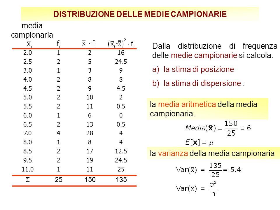 Dalla distribuzione di frequenza delle medie campionarie si calcola: a) la stima di posizione b) la stima di dispersione : 2.01216 2.52524.5 3.0139 4.