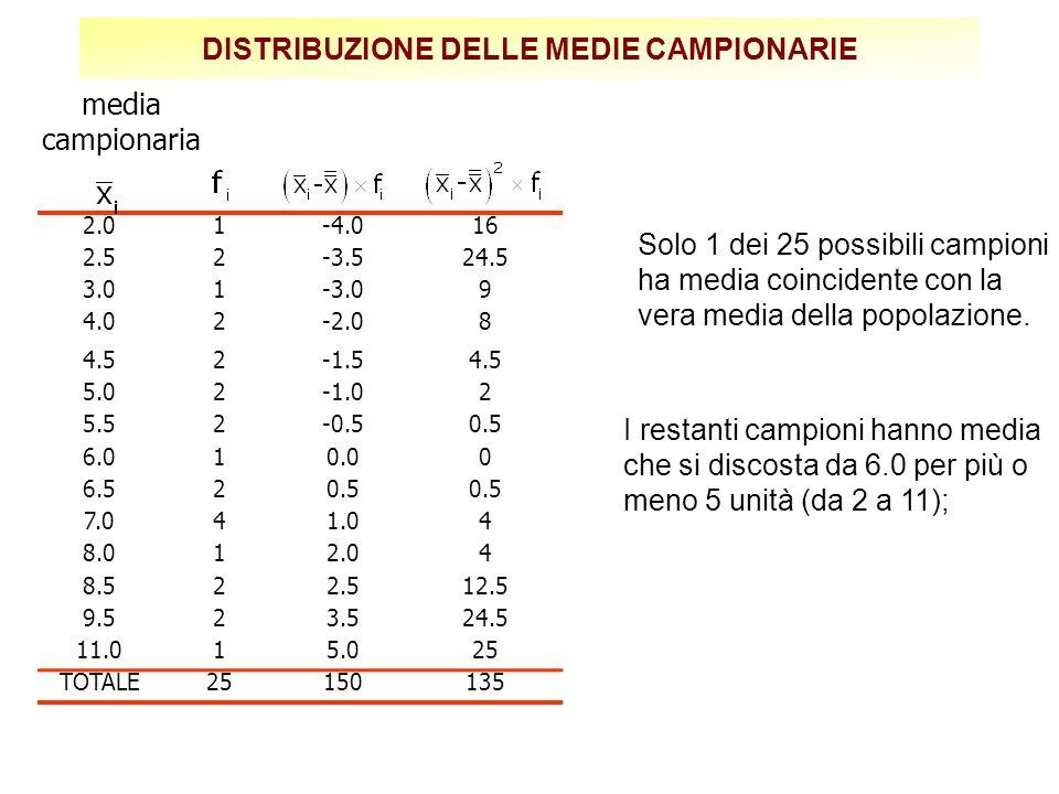 CAMPIONAMENTO SENZA RIPETIZIONE di campioni d ampiezza (n=2) I possibili campioni d ampiezza (n=2) sono (2, 3)(2, 6)(2, 8)(2,11) (3, 6)(3, 8)(3,11) (6, 8)(6,11) (8,11) Le medie corrispondenti sono … 2.54.05.06.5 4.55.57.0 8.5 9.5