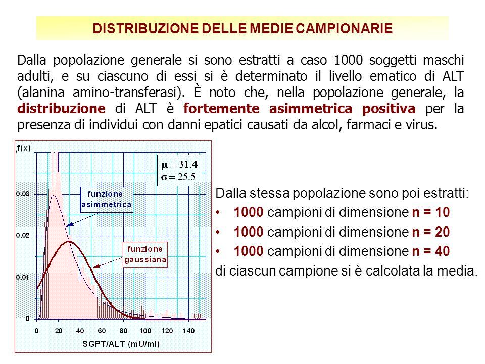 DISTRIBUZIONE DELLE MEDIE CAMPIONARIE Dalla stessa popolazione sono poi estratti: 1000 campioni di dimensione n = 10 1000 campioni di dimensione n = 20 1000 campioni di dimensione n = 40 di ciascun campione si è calcolata la media.