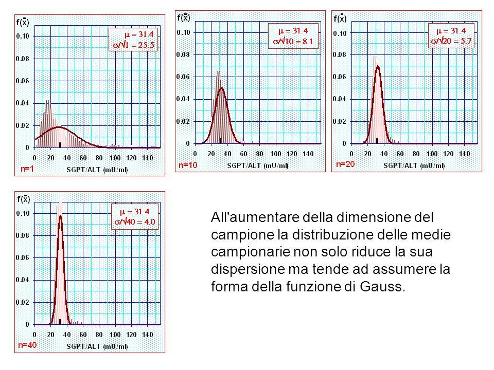 All aumentare della dimensione del campione la distribuzione delle medie campionarie non solo riduce la sua dispersione ma tende ad assumere la forma della funzione di Gauss.