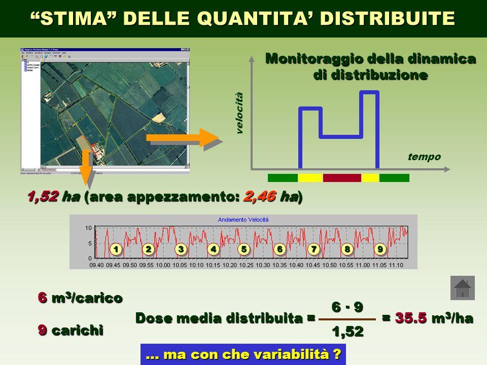 STIMA DELLE QUANTITA DISTRIBUITE 1111 223344661155887799 tempo velocità Monitoraggio della dinamica di distribuzione 6 m 3 /carico 9 carichi 1,52 ha (