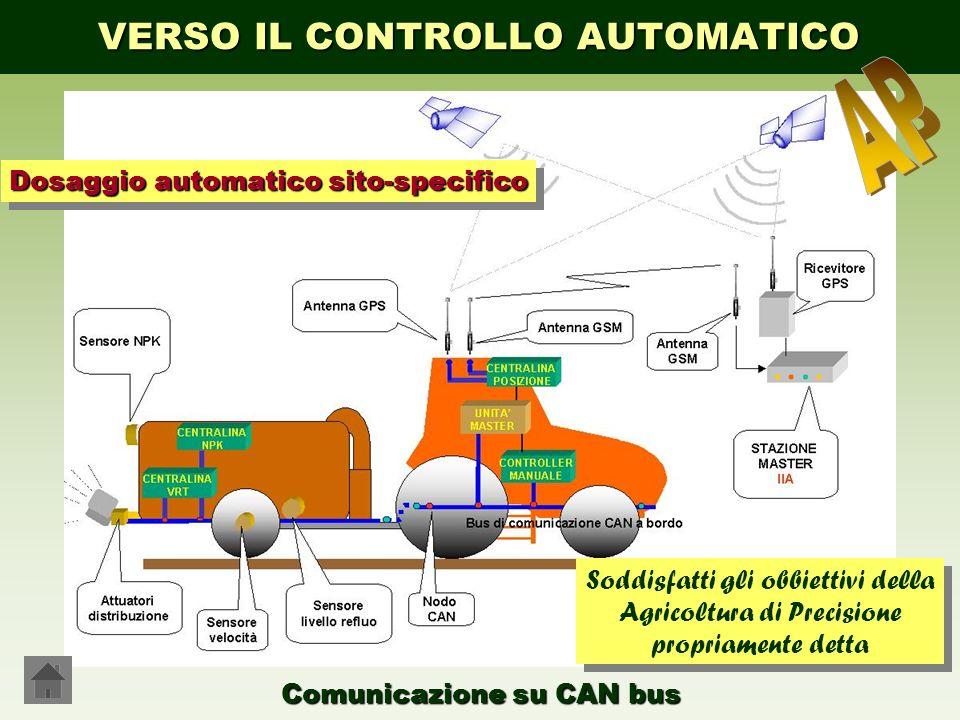 VERSO IL CONTROLLO AUTOMATICO Comunicazione su CAN bus Dosaggio automatico sito-specifico Soddisfatti gli obbiettivi della Agricoltura di Precisione p