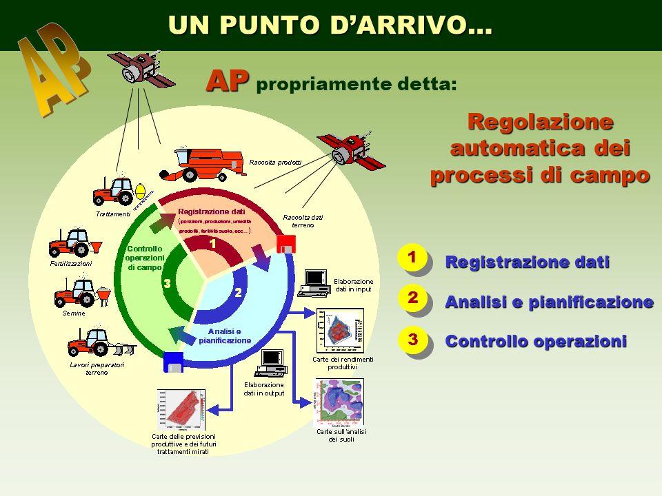 UN PUNTO DARRIVO… Regolazione automatica dei processi di campo AP AP propriamente detta: 1 1 2 2 3 3 Registrazione dati Analisi e pianificazione Contr