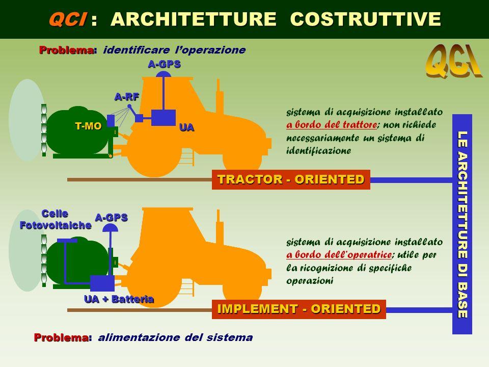 QCI : ARCHITETTURE COSTRUTTIVE A-GPS UA A-RF T-MO A-GPS UA + Batteria CelleFotovoltaiche TRACTOR - ORIENTED IMPLEMENT - ORIENTED LE ARCHITETTURE DI BA