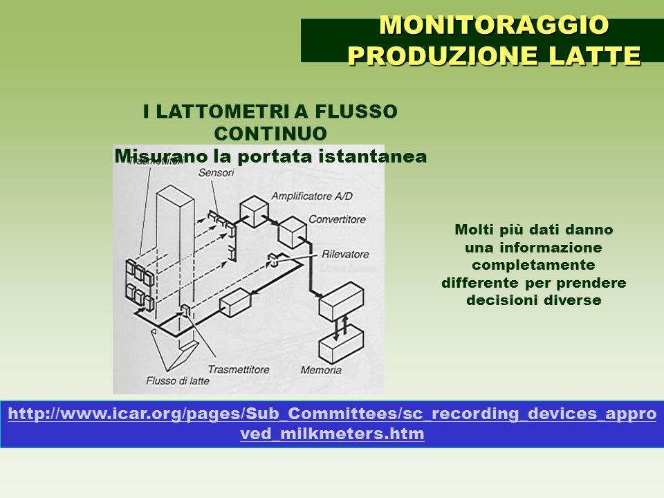 http://www.icar.org/pages/Sub_Committees/sc_recording_devices_appro ved_milkmeters.htm MONITORAGGIO PRODUZIONE LATTE I LATTOMETRI A FLUSSO CONTINUO Mi