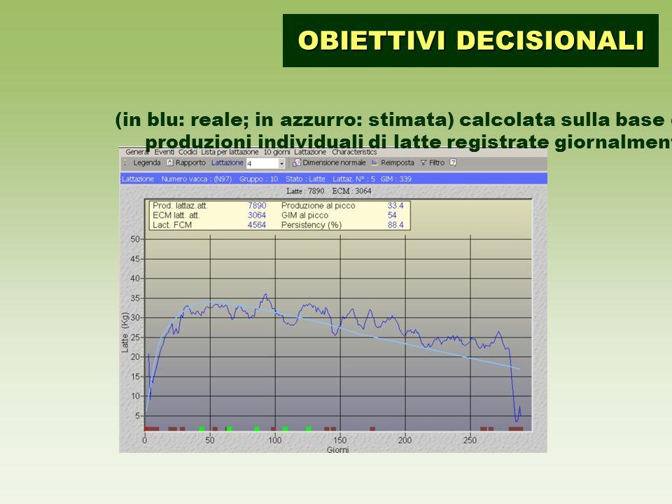 (in blu: reale; in azzurro: stimata) calcolata sulla base delle produzioni individuali di latte registrate giornalmente OBIETTIVI DECISIONALI