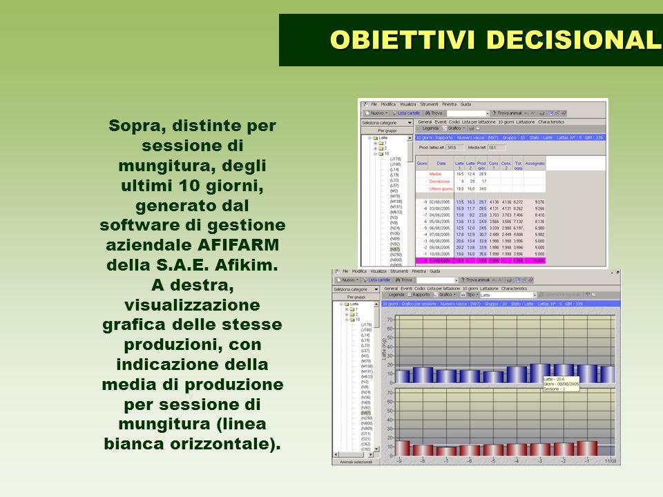 Sopra, distinte per sessione di mungitura, degli ultimi 10 giorni, generato dal software di gestione aziendale AFIFARM della S.A.E. Afikim. A destra,