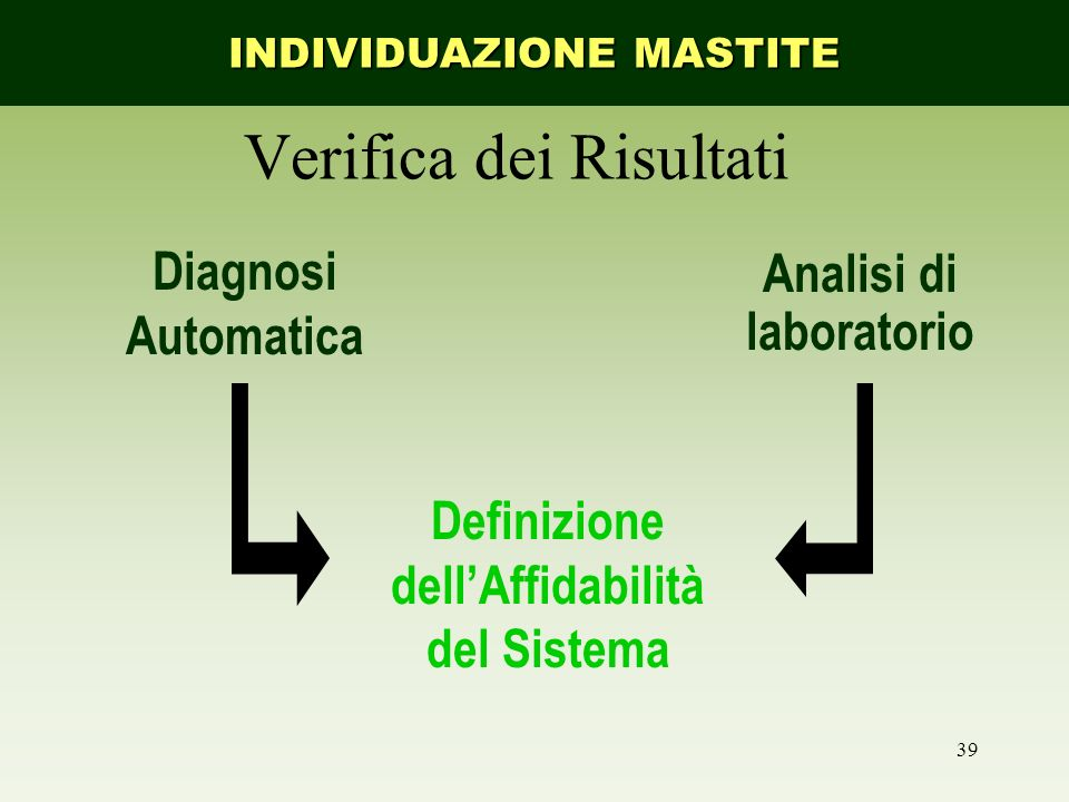 39 Verifica dei Risultati Diagnosi Automatica Analisi di laboratorio Definizione dellAffidabilità del Sistema INDIVIDUAZIONE MASTITE