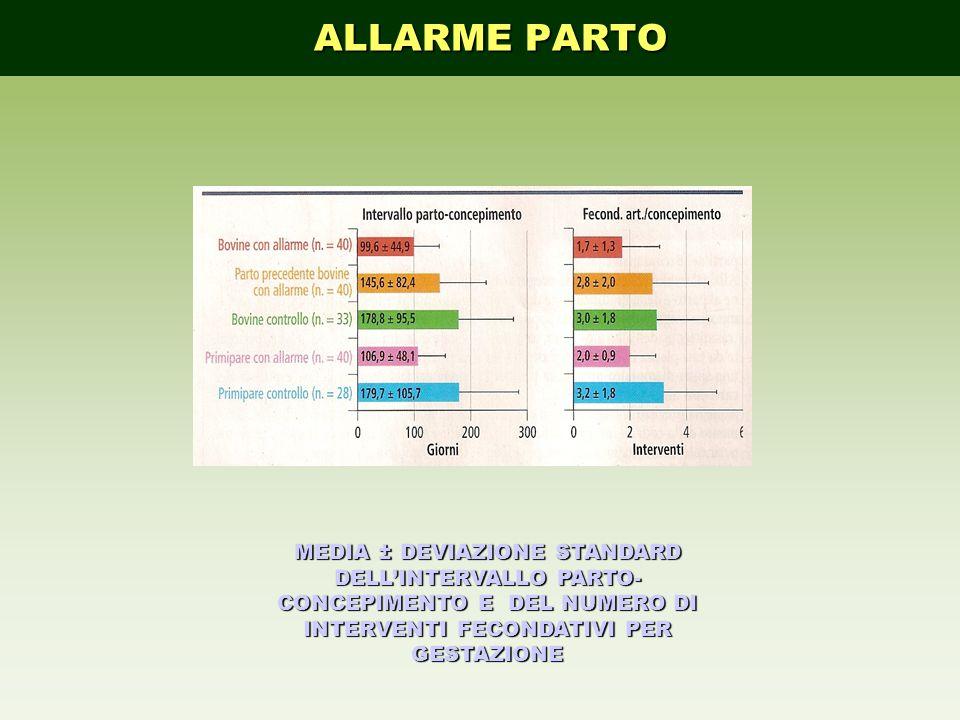 MEDIA ± DEVIAZIONE STANDARD DELLINTERVALLO PARTO- CONCEPIMENTO E DEL NUMERO DI INTERVENTI FECONDATIVI PER GESTAZIONE ALLARME PARTO