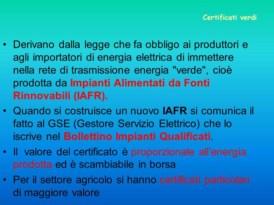 Certificati verdi Derivano dalla legge che fa obbligo ai produttori e agli importatori di energia elettrica di immettere nella rete di trasmissione energia verde , cioè prodotta da Impianti Alimentati da Fonti Rinnovabili (IAFR).