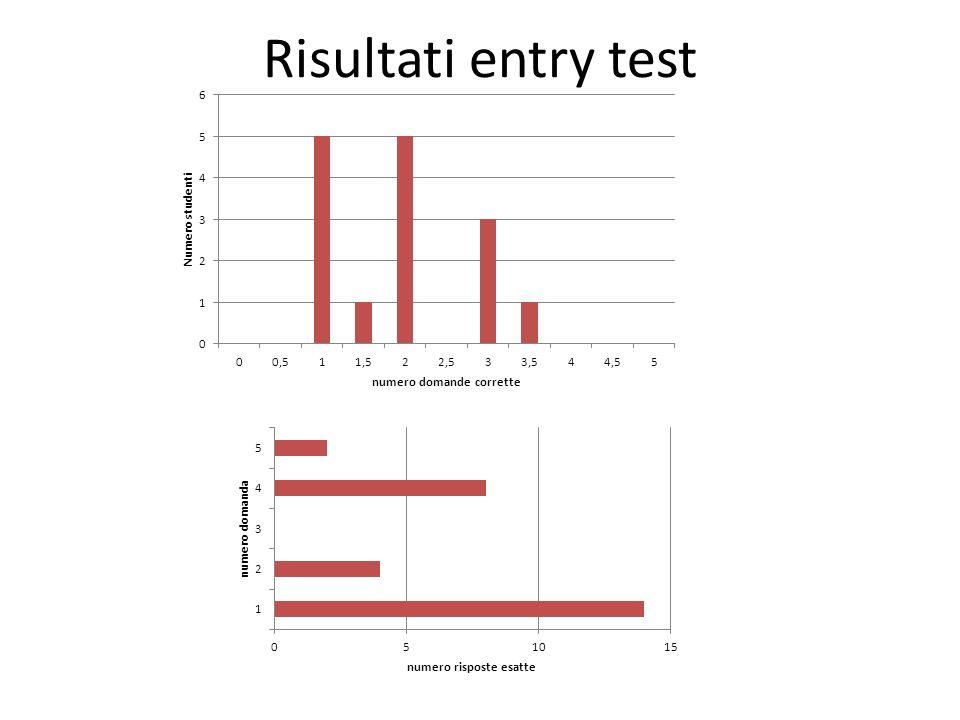 Risultati entry test