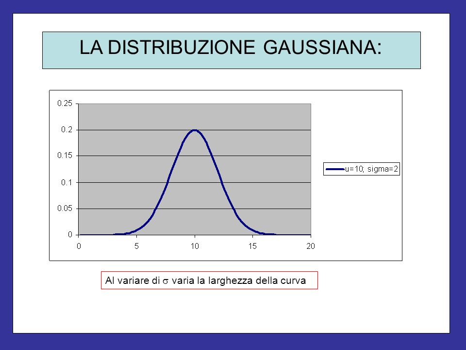 LA DISTRIBUZIONE GAUSSIANA : Al variare di varia la larghezza della curva
