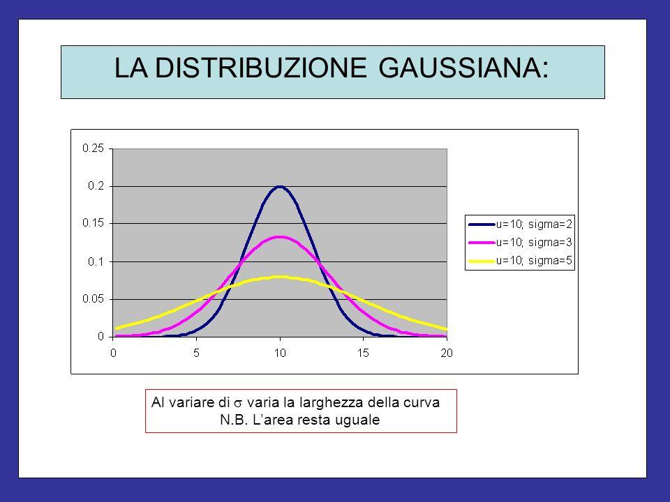LA DISTRIBUZIONE GAUSSIANA : Al variare di varia la larghezza della curva N.B. Larea resta uguale
