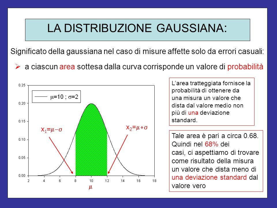 LA DISTRIBUZIONE GAUSSIANA : Significato della gaussiana nel caso di misure affette solo da errori casuali: a ciascun area sottesa dalla curva corrisp