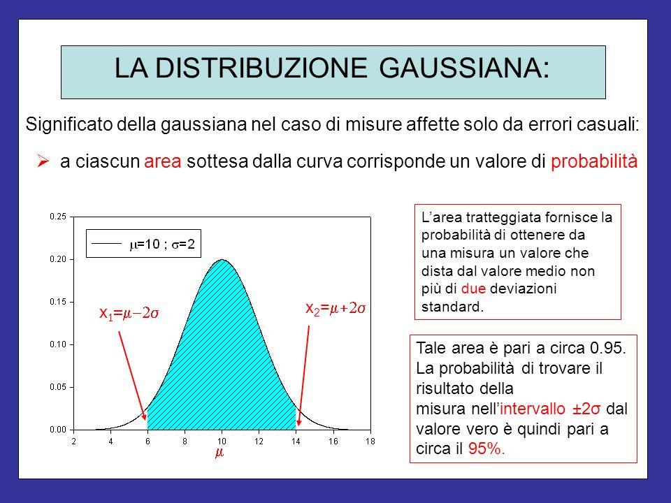 LA DISTRIBUZIONE GAUSSIANA : Significato della gaussiana nel caso di misure affette solo da errori casuali: Larea tratteggiata fornisce la probabilità