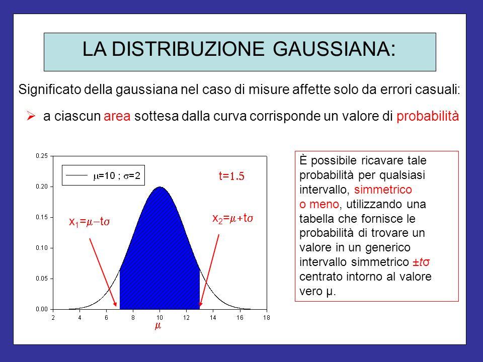 LA DISTRIBUZIONE GAUSSIANA : Significato della gaussiana nel caso di misure affette solo da errori casuali: È possibile ricavare tale probabilità per