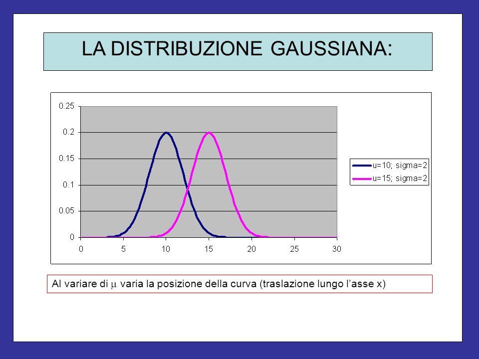 LA DISTRIBUZIONE GAUSSIANA : Al variare di varia la posizione della curva (traslazione lungo lasse x)