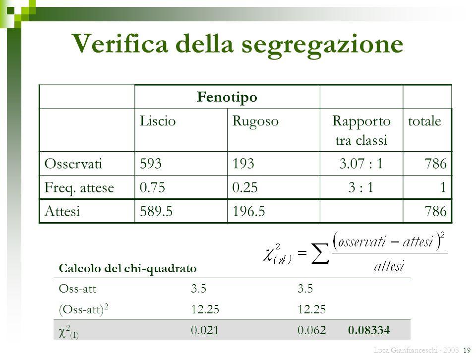Luca Gianfranceschi - 2008 19 Verifica della segregazione Fenotipo LiscioRugosoRapporto tra classi totale Osservati5931933.07 : 1786 Freq. attese0.750