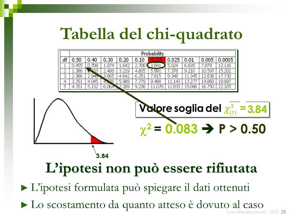 Luca Gianfranceschi - 2008 20 3.84 Tabella del chi-quadrato 2 = 0.083 P > 0.50 0.05 Lipotesi non può essere rifiutata Lipotesi formulata può spiegare