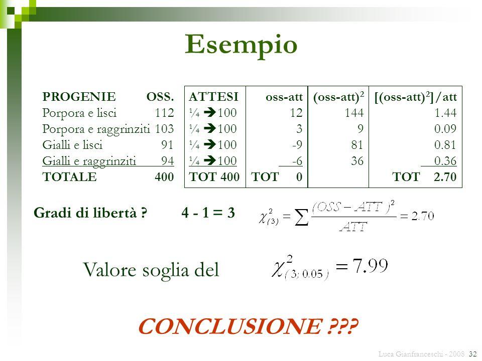 Luca Gianfranceschi - 2008 32 Esempio PROGENIEOSS. Porpora e lisci112 Porpora e raggrinziti103 Gialli e lisci91 Gialli e raggrinziti94 TOTALE400 ATTES