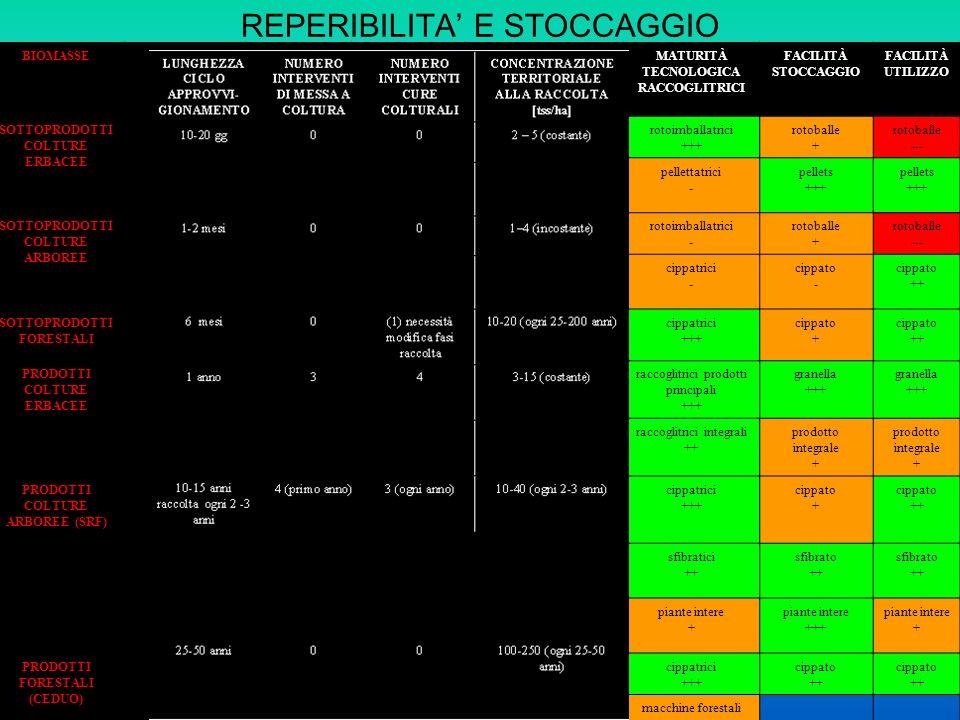 REPERIBILITA E STOCCAGGIO BIOMASSELUNGHEZZA CICLO APPROVVI- GIONAMENTO NUMERO INTERVENTI DI MESSA A COLTURA NUMERO INTERVENTI CURE COLTURALI CONCENTRAZIONE TERRITORIALE ALLA RACCOLTA [tss/ha] MATURITÀ TECNOLOGICA RACCOGLITRICI FACILITÀ STOCCAGGIO FACILITÀ UTILIZZO SOTTOPRODOTTI COLTURE ERBACEE 10-20 gg002 – 5 (costante) rotoimballatrici +++ rotoballe + rotoballe --- pellettatrici - pellets +++ pellets +++ SOTTOPRODOTTI COLTURE ARBOREE 1-2 mesi001–4 (incostante) rotoimballatrici - rotoballe + rotoballe --- cippatrici - cippato - cippato ++ SOTTOPRODOTTI FORESTALI 6 mesi0(1) modifica fasi raccolta 10-20 (ogni 25-200 anni) cippatrici +++ cippato + cippato ++ PRODOTTI COLTURE ERBACEE 1 anno343-15 (costante) raccoglitrici prodotti principali +++ granella +++ granella +++ raccoglitrici integrali ++ prodotto integrale + prodotto integrale + PRODOTTI COLTURE ARBOREE (SRF) 10-15 anni raccolta ogni 2 -3 anni 4 (primo anno) 3 (ogni anno)10-40 (ogni 2-3 anni) cippatrici +++ cippato + cippato ++ sfibratici ++ sfibrato ++ sfibrato ++ piante intere + piante intere +++ piante intere + PRODOTTI FORESTALI (CEDUO) 25-50 anni00100-250 (25-50 anni) cippatrici +++ cippato ++ cippato ++ macchine forestali +