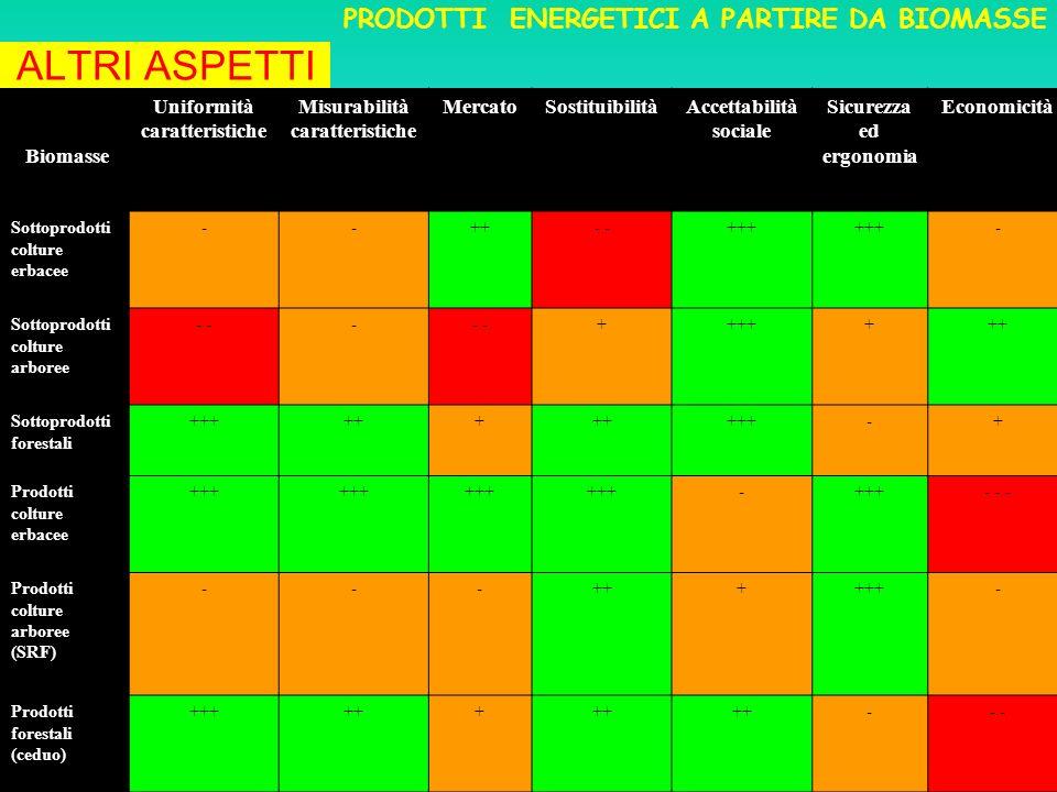 Biomasse Uniformità caratteristiche Misurabilità caratteristiche MercatoSostituibilitàAccettabilità sociale Sicurezza ed ergonomia Economicità Sottoprodotti colture erbacee --++- +++ - Sottoprodotti colture arboree - - +++++++ Sottoprodotti forestali ++++++ +++-+ Prodotti colture erbacee +++ - - - - Prodotti colture arboree (SRF) ---++++++- Prodotti forestali (ceduo) ++++++ -- ALTRI ASPETTI PRODOTTI ENERGETICI A PARTIRE DA BIOMASSE