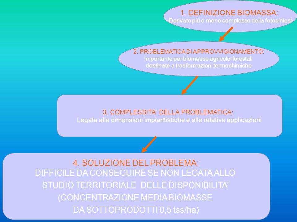 1. DEFINIZIONE BIOMASSA: Derivato più o meno complesso della fotosintesi 2. PROBLEMATICA DI APPROVVIGIONAMENTO: Importante per biomasse agricolo-fores