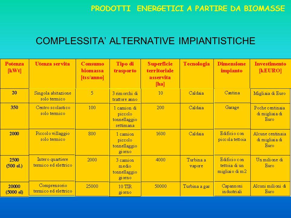 COMPLESSITA ALTERNATIVE IMPIANTISTICHE PRODOTTI ENERGETICI A PARTIRE DA BIOMASSE