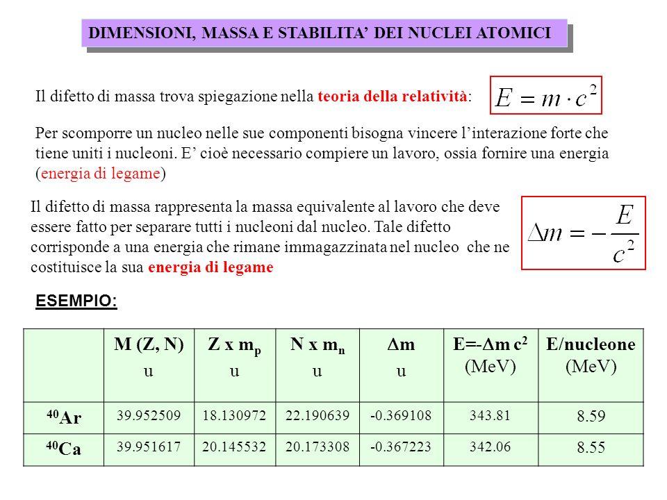 DIMENSIONI, MASSA E STABILITA DEI NUCLEI ATOMICI Il difetto di massa trova spiegazione nella teoria della relatività: Per scomporre un nucleo nelle su
