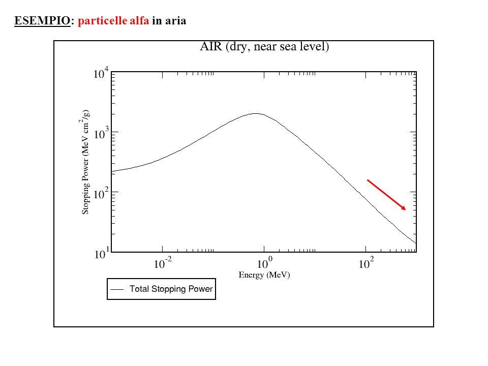 ESEMPIO: particelle alfa in aria