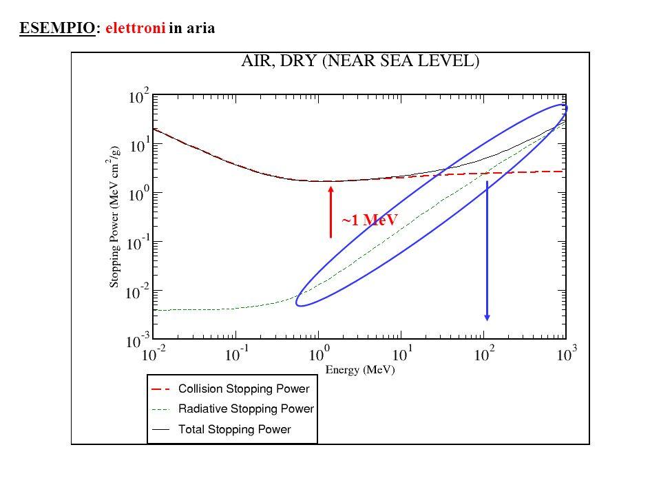 ESEMPIO: elettroni in aria ~1 MeV