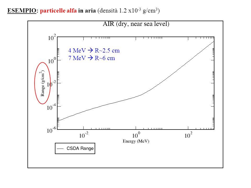 ESEMPIO: particelle alfa in aria (densità 1.2 x10 -3 g/cm 3 ) 4 MeV R~2.5 cm 7 MeV R~6 cm