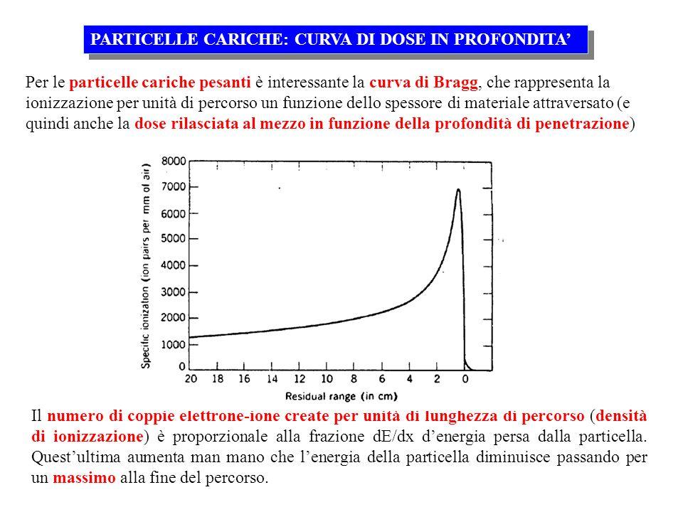 PARTICELLE CARICHE: CURVA DI DOSE IN PROFONDITA Per le particelle cariche pesanti è interessante la curva di Bragg, che rappresenta la ionizzazione pe