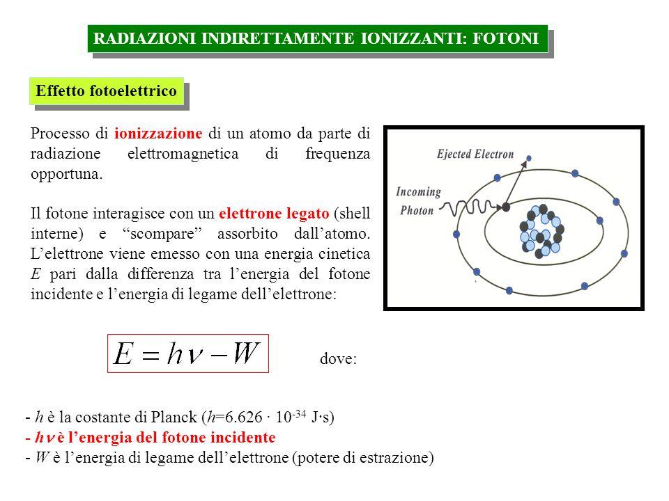 RADIAZIONI INDIRETTAMENTE IONIZZANTI: FOTONI Effetto fotoelettrico Processo di ionizzazione di un atomo da parte di radiazione elettromagnetica di fre