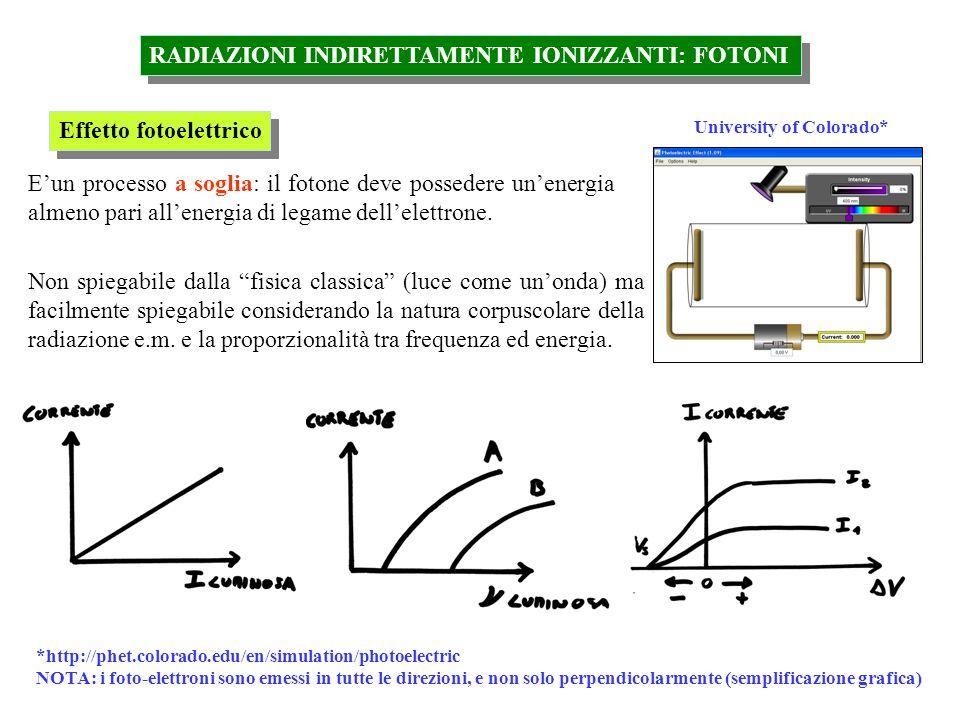 RADIAZIONI INDIRETTAMENTE IONIZZANTI: FOTONI Effetto fotoelettrico Non spiegabile dalla fisica classica (luce come unonda) ma facilmente spiegabile co
