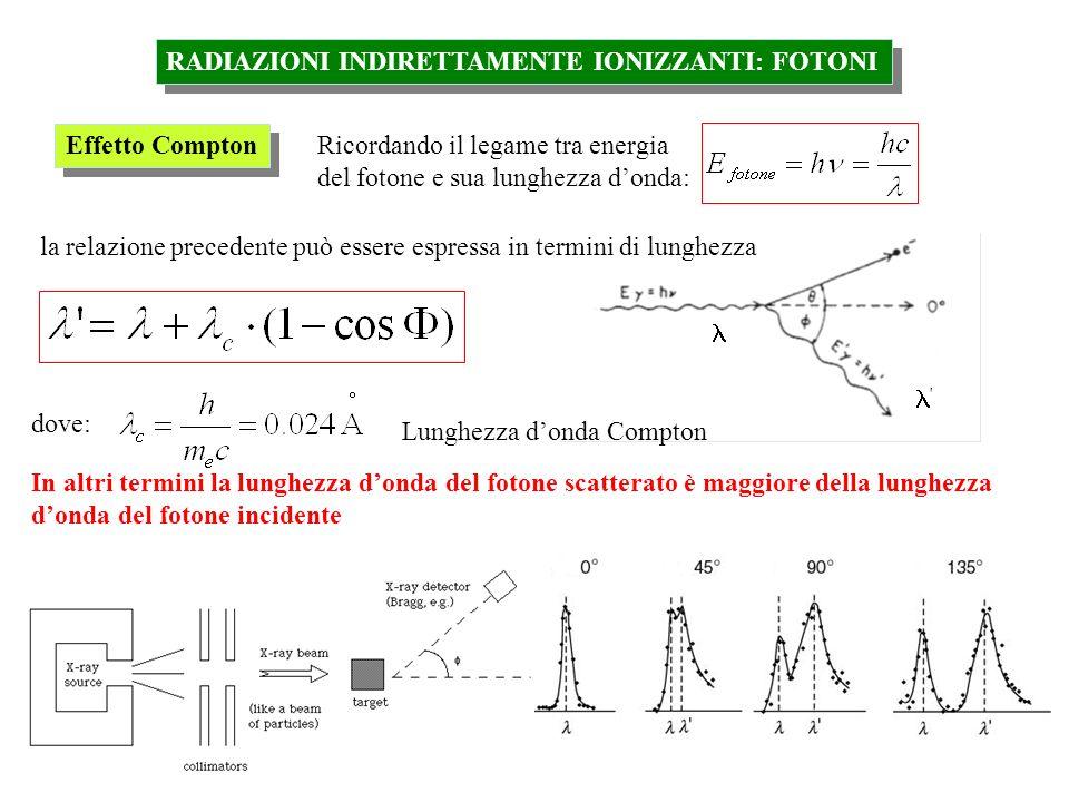 ' RADIAZIONI INDIRETTAMENTE IONIZZANTI: FOTONI Effetto Compton Ricordando il legame tra energia del fotone e sua lunghezza donda: la relazione precede