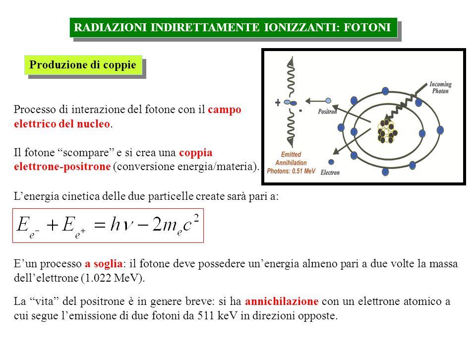 RADIAZIONI INDIRETTAMENTE IONIZZANTI: FOTONI Produzione di coppie Processo di interazione del fotone con il campo elettrico del nucleo. Il fotone scom