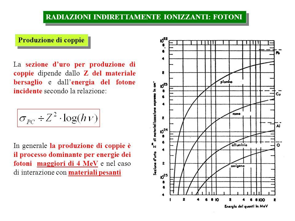 RADIAZIONI INDIRETTAMENTE IONIZZANTI: FOTONI Produzione di coppie La sezione duro per produzione di coppie dipende dallo Z del materiale bersaglio e d