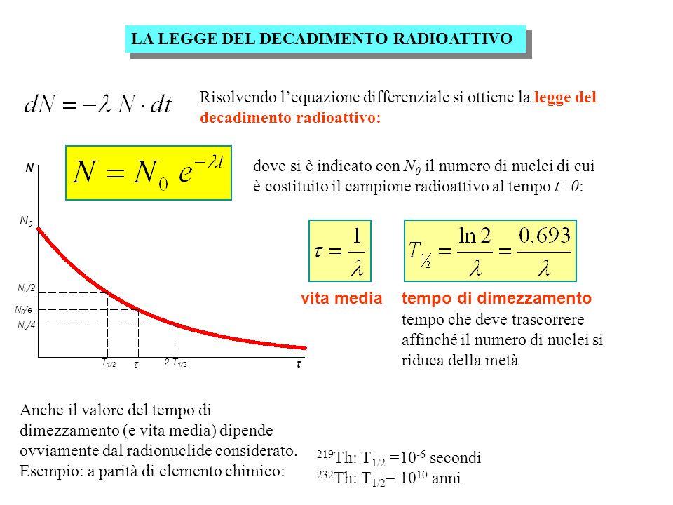 N N0N0 N 0 /e N 0 /2 N 0 /4 t T 1/2 2 T 1/2 LA LEGGE DEL DECADIMENTO RADIOATTIVO Risolvendo lequazione differenziale si ottiene la legge del decadimen