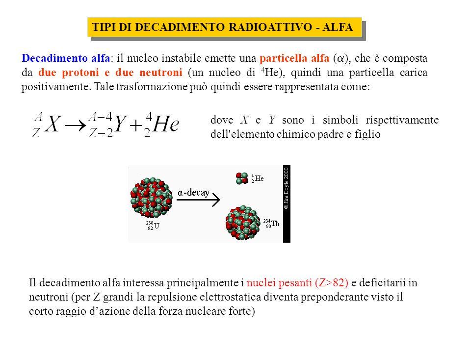 TIPI DI DECADIMENTO RADIOATTIVO - ALFA Decadimento alfa: il nucleo instabile emette una particella alfa ( ), che è composta da due protoni e due neutr