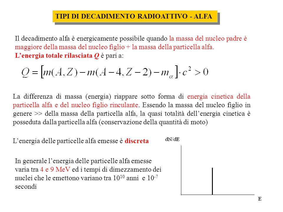 TIPI DI DECADIMENTO RADIOATTIVO - ALFA La differenza di massa (energia) riappare sotto forma di energia cinetica della particella alfa e del nucleo fi