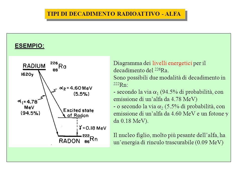 Diagramma dei livelli energetici per il decadimento del 226 Ra. Sono possibili due modalità di decadimento in 222 Rn: - secondo la via 1 (94.5% di pro