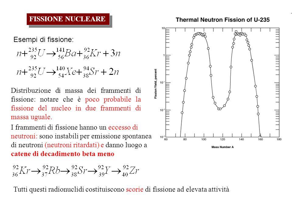 FISSIONE NUCLEARE Distribuzione di massa dei frammenti di fissione: notare che è poco probabile la fissione del nucleo in due frammenti di massa ugual